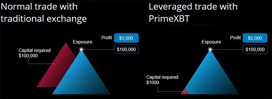 PrimeXBT Leverage
