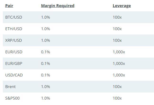 primexbt leverage fee